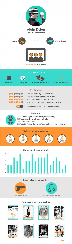 Infographie Alain Delon